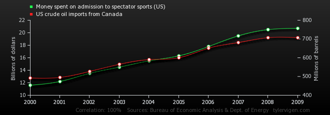 money-spent-on-admission-to-spectator-sports-us_us-crude-oil-imports-from-canada