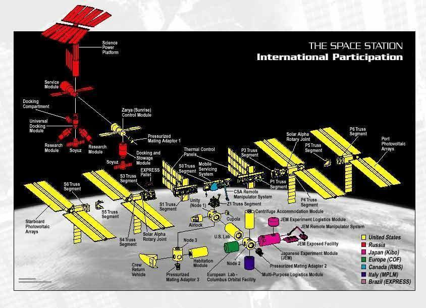 iss parts