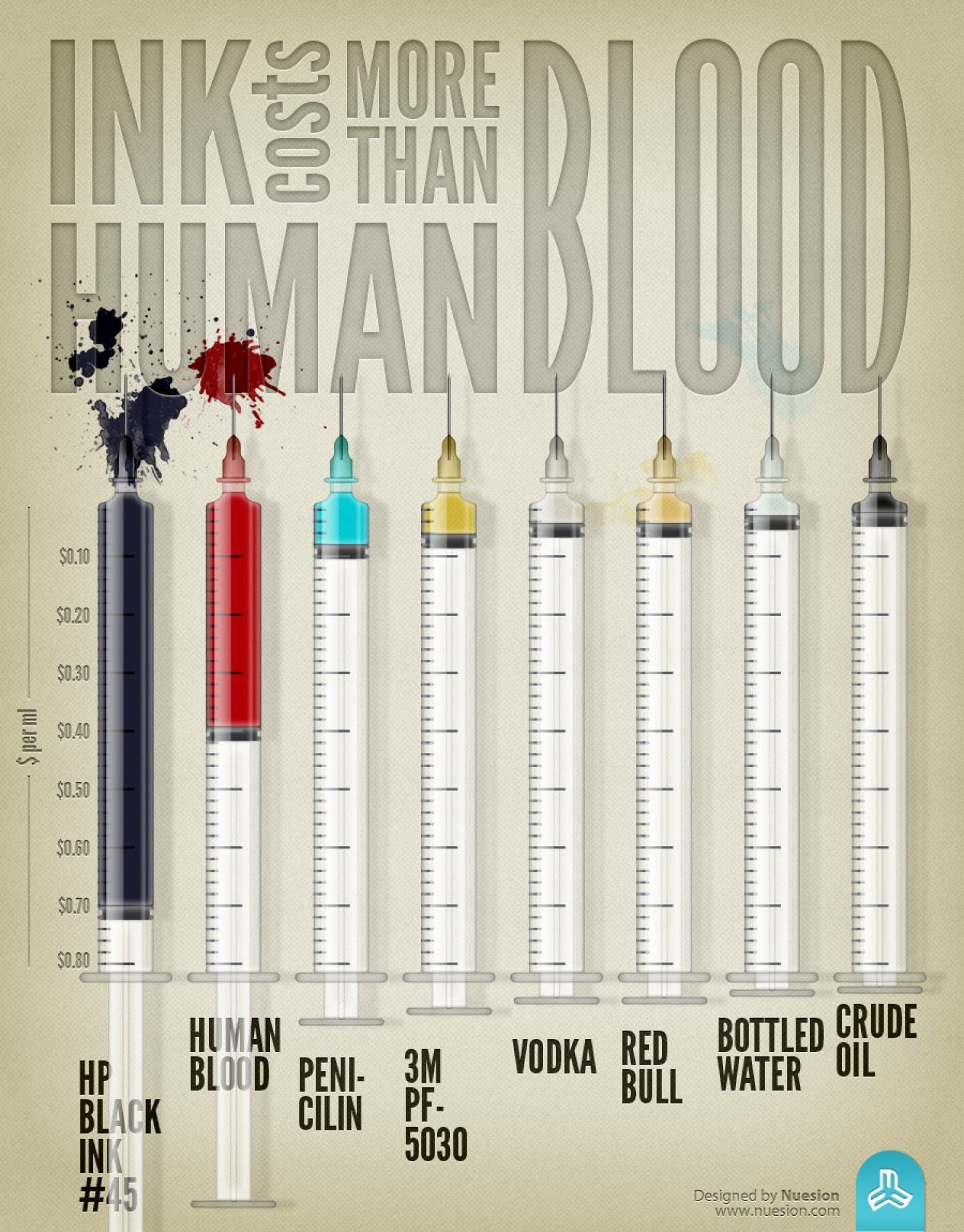ink-costs-more-than-human-blood_50290ced00807_w1500