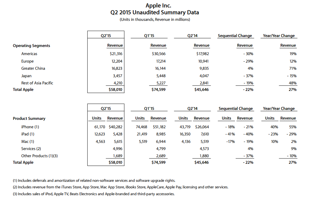Laguna_Apple_Earnings_Q2_2015
