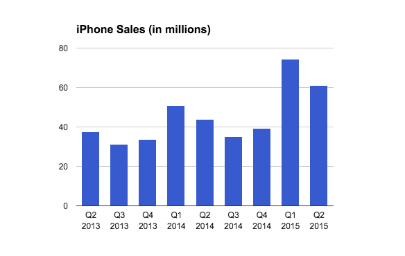 Laguna_iPhone_sales_Q2_2015
