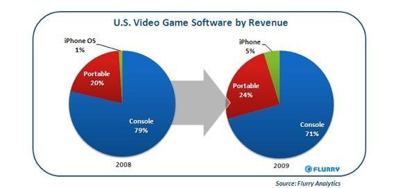 flurryvideogames-iphone-os-20100323