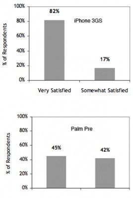 Satisfação dos proprietários de iPhone Vs. Pre (Dados: RBC/ChangeWave)