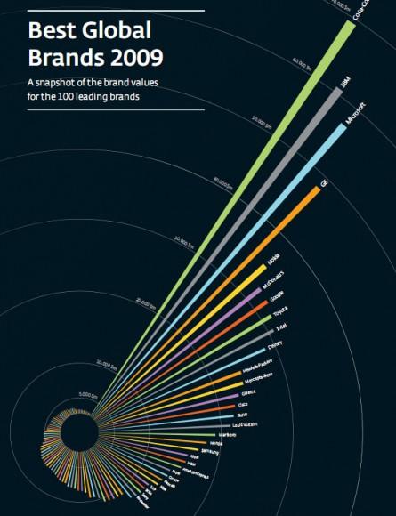Gráfico com as marcas mais valiosas. (Clique para ampliar)