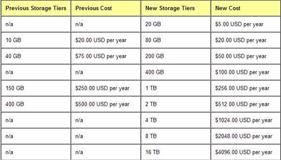 Tabela completa com preços antigos e novos
