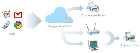 Esquema de funcionamento do Google Cloud Print.