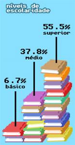 (gráfico) Escolaridade dos leitores de blogs (gráfico: divulgação/boo-box)