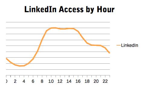 Gráfico dos acessos ao LinkedIn nos Estados Unidos ao longo do dia (imagem: OpenDNS)