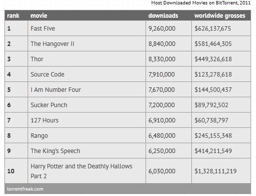 Os 10 filmes mais baixados por torrent em 2011 - Tecnoblog