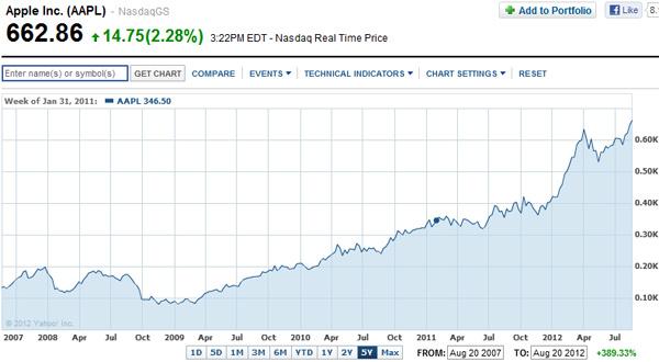 Escalada da APPL ao longo de cinco anos (gráfico: Yahoo Finance)