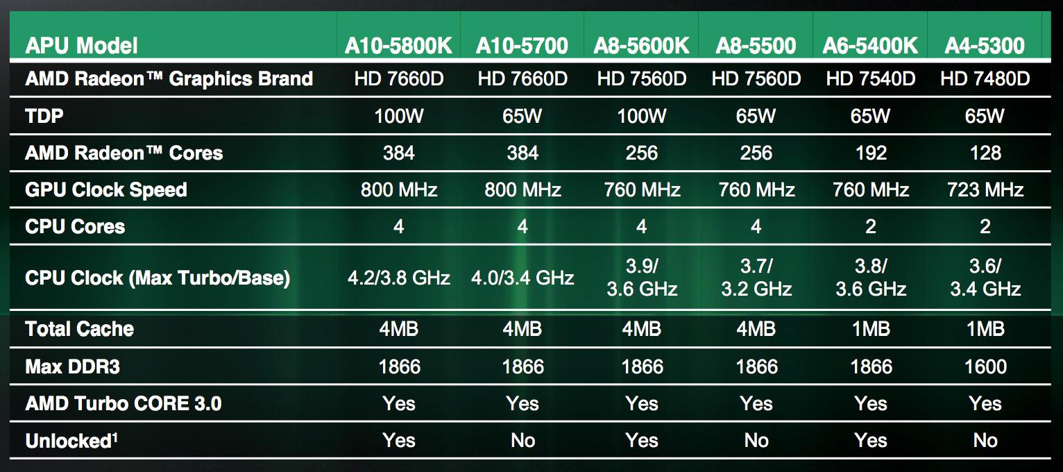 AMD Anuncia Segunda Geracao De APUs A Series Para Desktops