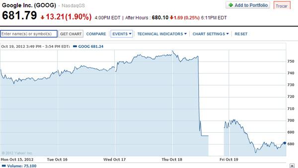 """Nasdaq teve que interromper negociações do """"GOOG"""" por duas horas na quinta-feira (fonte: Yahoo Finance)"""