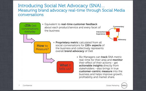 Proposta do Dell SNA em slide cedido pela multinacional ao Tecnoblog