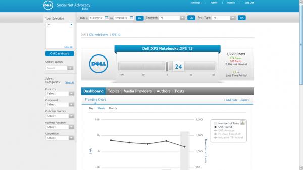 Plataforma de monitoramento da Dell: 25 mil conversações por dia