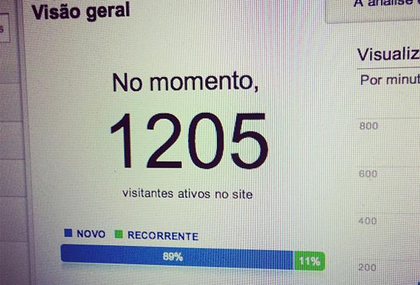 Mais de mil usuários simultâneos acessando o site em momento de pico