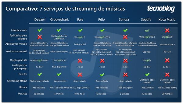 Sete serviços para escutar as suas músicas prediletas na internet | Clique para acessar o comparativo