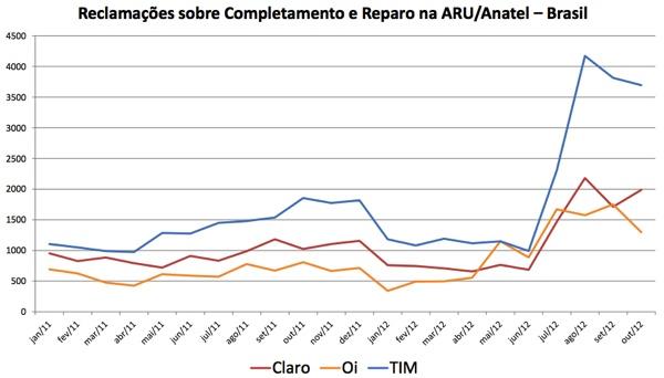 reclamacoes-anatel-2012