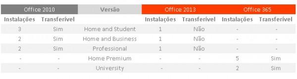 Tabela de licenças do novo Office fornecida pela MS Brasil
