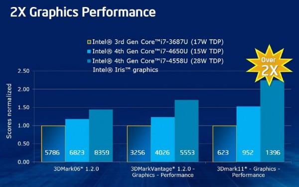 intel-haswell-gpu-slide