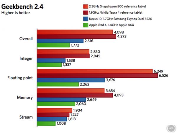 CPU do Snapdragon 800 é bem melhor que os chips disponíveis atualmente, mas perde do Tegra 4
