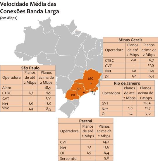 Velocidade média das conexões - junho de 2013