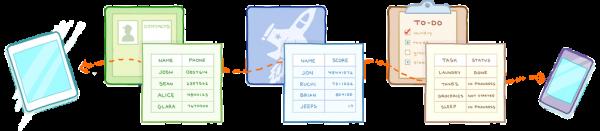 Dropbox anuncia plataforma de sincronização de dados para aplicativos de terceiros