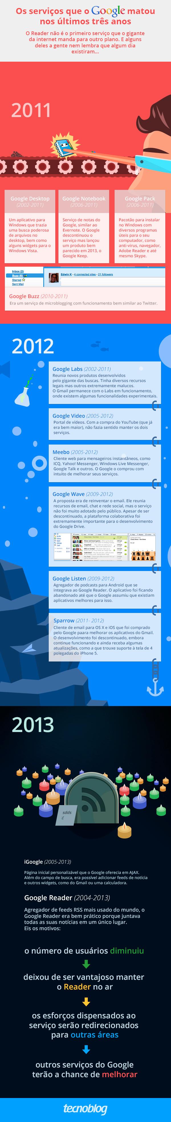 google-infografico-servicos-mortos