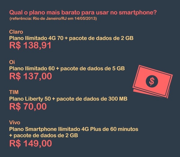 Clique na imagem para ver o infográfico completo do 4G no Brasil