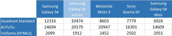 benchmarks-galaxy-s4-active