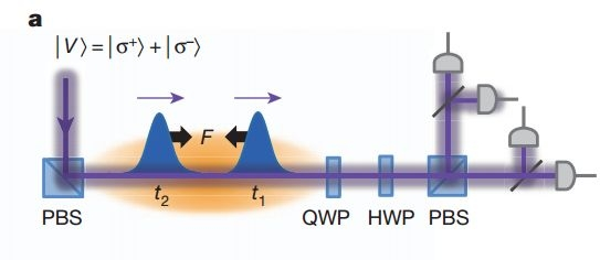 Diagrama que ilustra a junção dos dois fótons