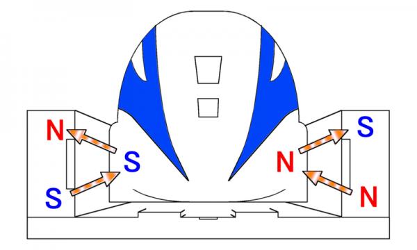 Maglev - princípio