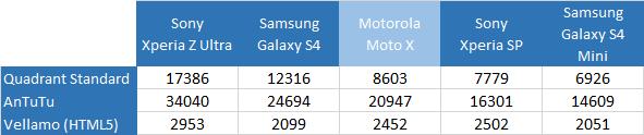 moto-x-benchmarks