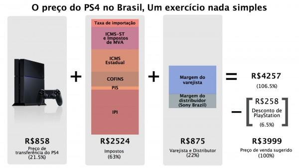 ps4-taxas