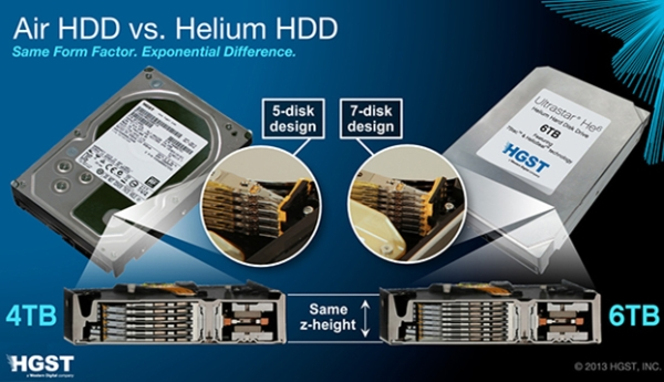 HD com ar versus HD com hélio