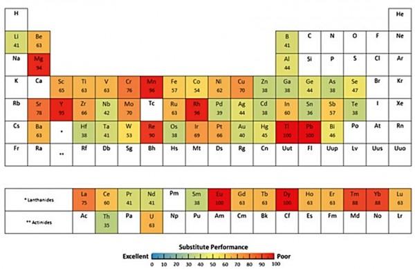 Tabela periódica que destaca quais metais podem ser substituídos mais ou menos facilmente