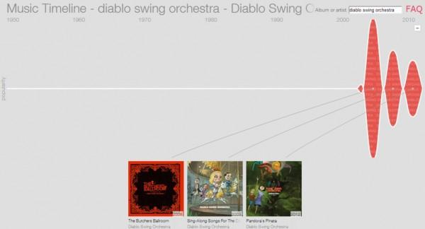 Music Timeline - Artistas
