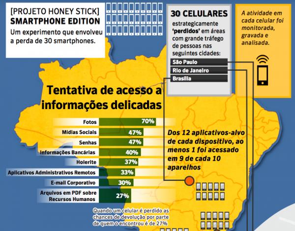 projeto-honey-stick-symantec-brasil