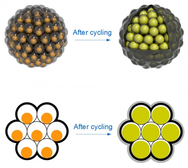 Os núcleos de silício