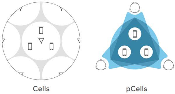 Células convencionais versus pCells