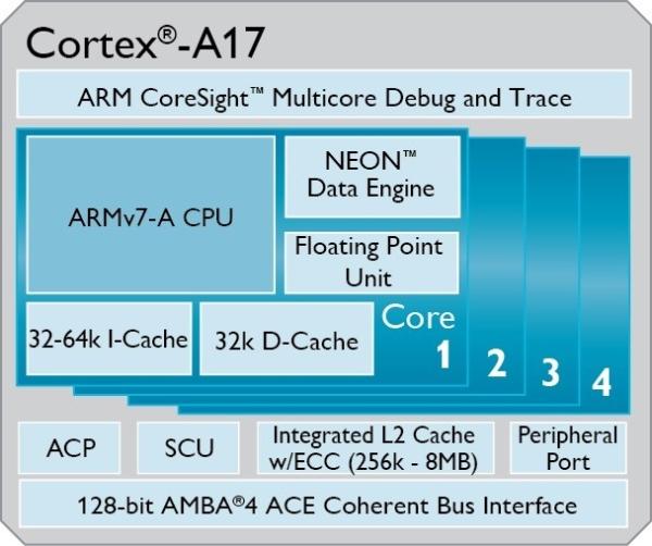 Cortex-a17
