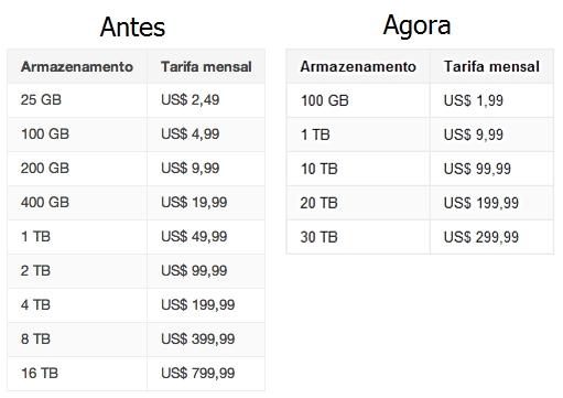 Os preços do Google Drive ficaram drasticamente mais baratos – Tecnoblog