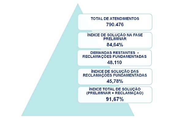 Quase 800 mil queixas em 2013