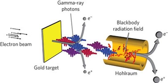 Colisor - fotons