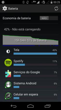 Com uso relativamente leve, 42% de bateria restante após 16 horas de uso