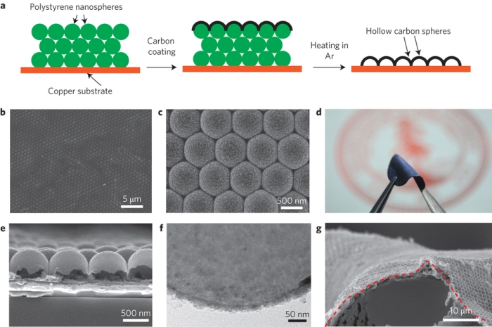 Nanoesferas de carbono
