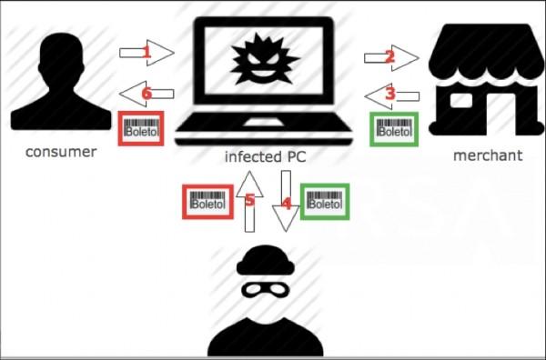 Diagrama criado pela RSA para ilustrar a fraude