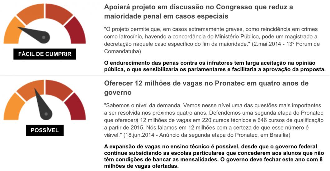 Promessômetro da Folha