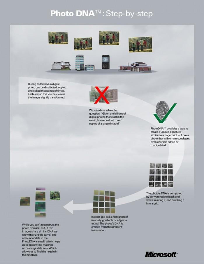 A Microsoft fez um infográfico para mostrar como o PhotoDNA funciona