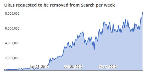 O gráfico mostra o aumento nos pedidos de remoção entre 2012 e 2013