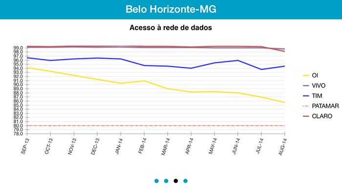 indice-acesso-dados-app-anatel
